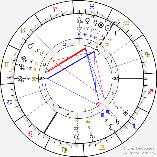 Max Horkheimer birth chart, biography, wikipedia 2019, 2020