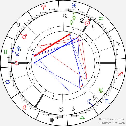 Max Horkheimer birth chart, Max Horkheimer astro natal horoscope, astrology