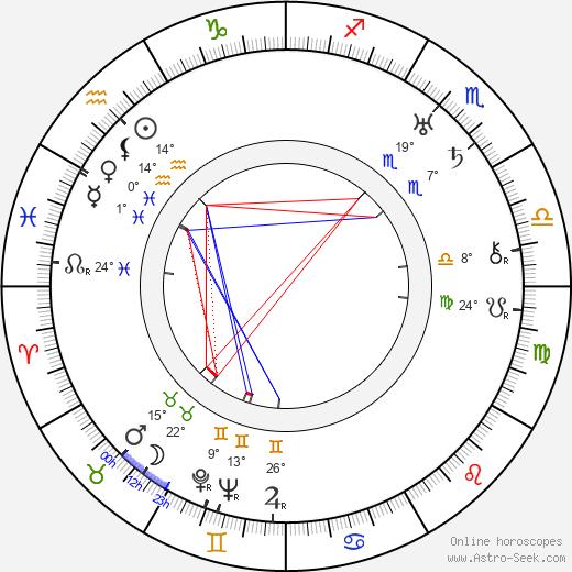 Milagros de la Vega birth chart, biography, wikipedia 2019, 2020