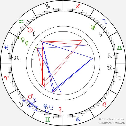 Milagros de la Vega birth chart, Milagros de la Vega astro natal horoscope, astrology