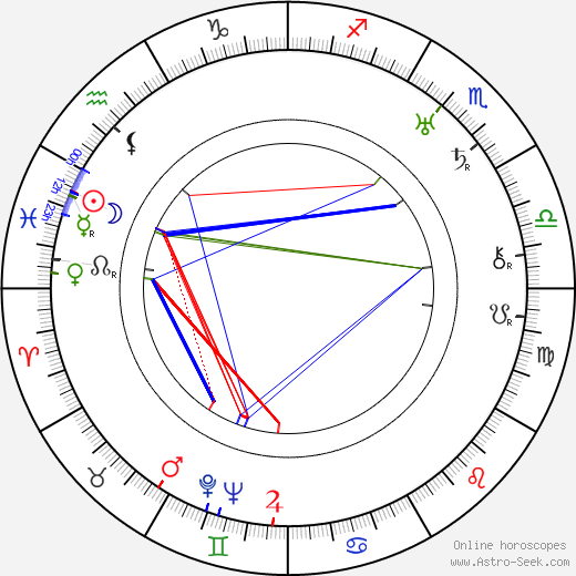 Nat W. Finston birth chart, Nat W. Finston astro natal horoscope, astrology