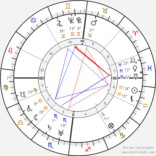 Paul Nouge birth chart, biography, wikipedia 2019, 2020
