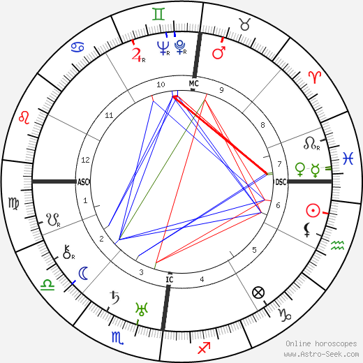 Paul Nouge birth chart, Paul Nouge astro natal horoscope, astrology
