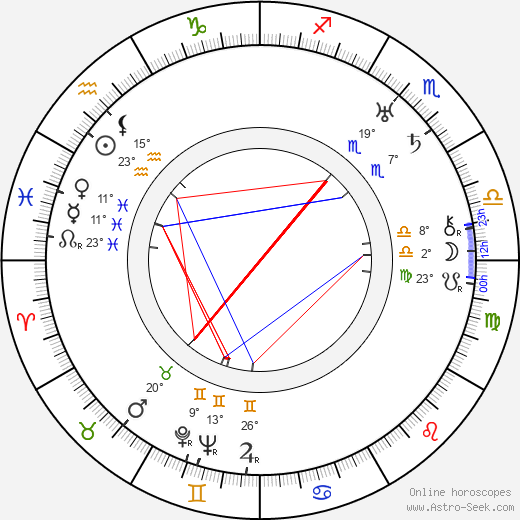 Stanislaw Jaworski birth chart, biography, wikipedia 2018, 2019