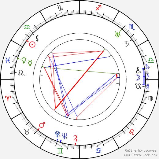 Stanislaw Jaworski astro natal birth chart, Stanislaw Jaworski horoscope, astrology
