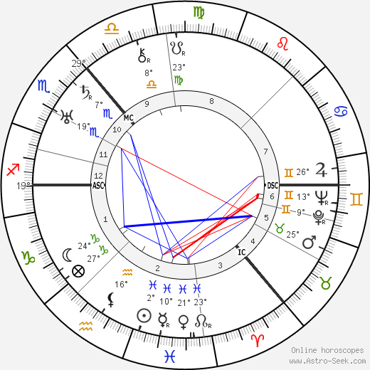 William Monro Andrew birth chart, biography, wikipedia 2019, 2020