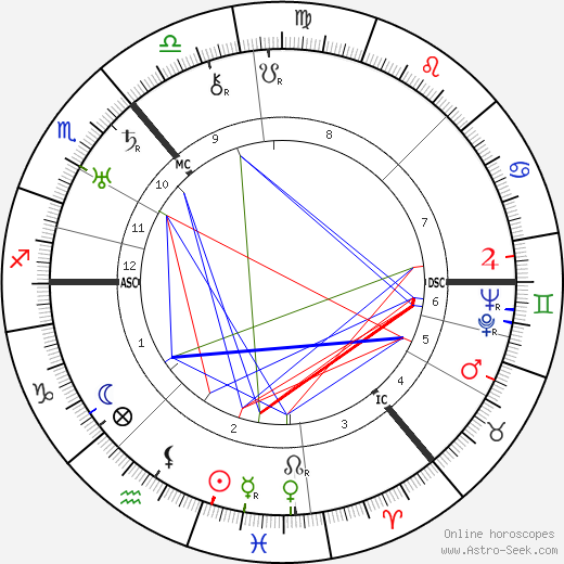 William Monro Andrew birth chart, William Monro Andrew astro natal horoscope, astrology
