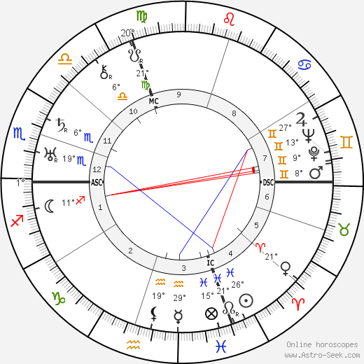 Camille Labrousse birth chart, biography, wikipedia 2019, 2020