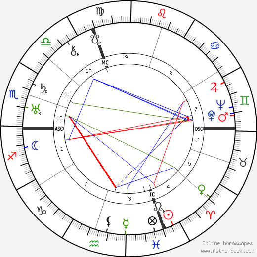 Camille Labrousse birth chart, Camille Labrousse astro natal horoscope, astrology