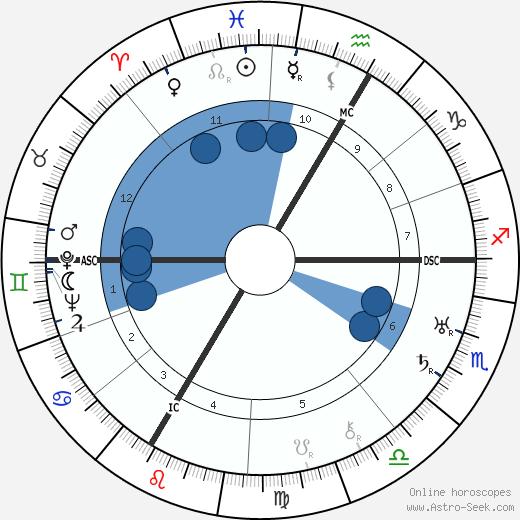 Charles Gravier wikipedia, horoscope, astrology, instagram