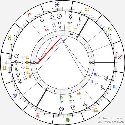 Charles Gravier birth chart, biography, wikipedia 2019, 2020