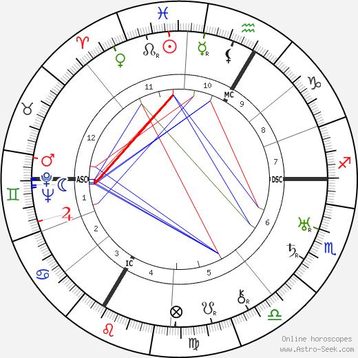 Charles Gravier birth chart, Charles Gravier astro natal horoscope, astrology