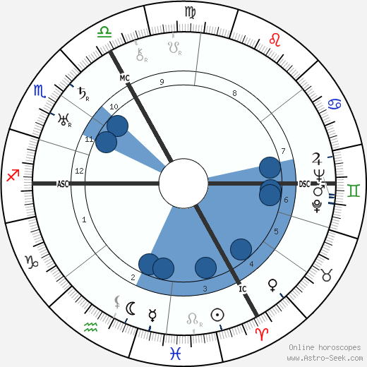Dane Rudhyar wikipedia, horoscope, astrology, instagram