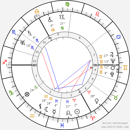 Dane Rudhyar birth chart, biography, wikipedia 2019, 2020