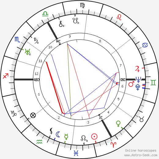 Dane Rudhyar astro natal birth chart, Dane Rudhyar horoscope, astrology