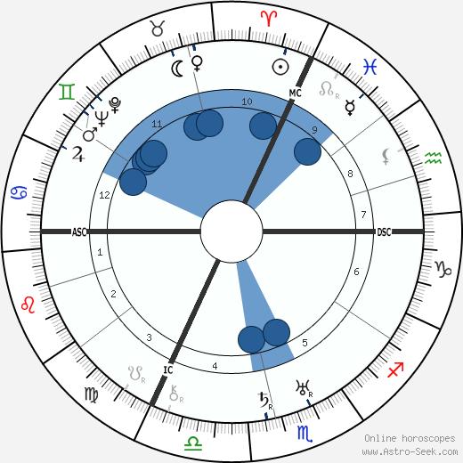 Ernst Jünger wikipedia, horoscope, astrology, instagram