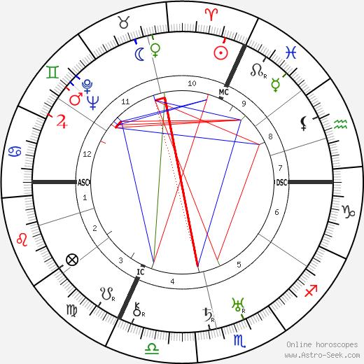 Эрнст Юнгер Ernst Jünger день рождения гороскоп, Ernst Jünger Натальная карта онлайн