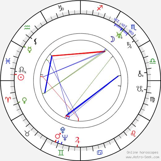 Hannes Kuokkanen birth chart, Hannes Kuokkanen astro natal horoscope, astrology