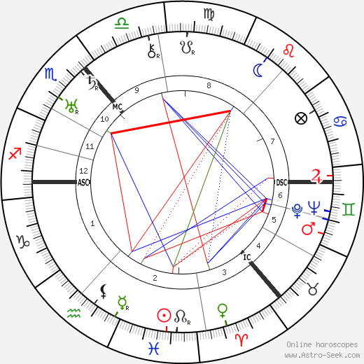 Isobel Baillie tema natale, oroscopo, Isobel Baillie oroscopi gratuiti, astrologia