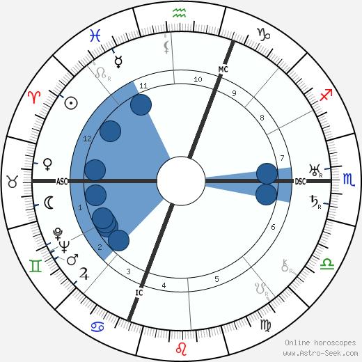 Jean Giono wikipedia, horoscope, astrology, instagram