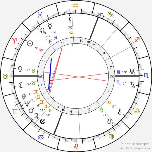 Jean Giono birth chart, biography, wikipedia 2019, 2020