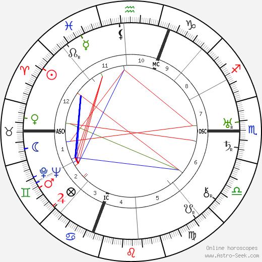 Jean Giono birth chart, Jean Giono astro natal horoscope, astrology