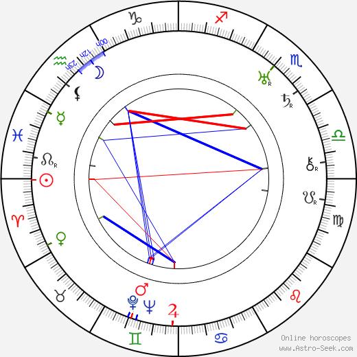 Leonid Utyosov tema natale, oroscopo, Leonid Utyosov oroscopi gratuiti, astrologia