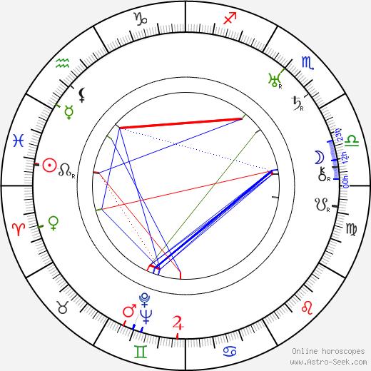 Otakar Batlička birth chart, Otakar Batlička astro natal horoscope, astrology