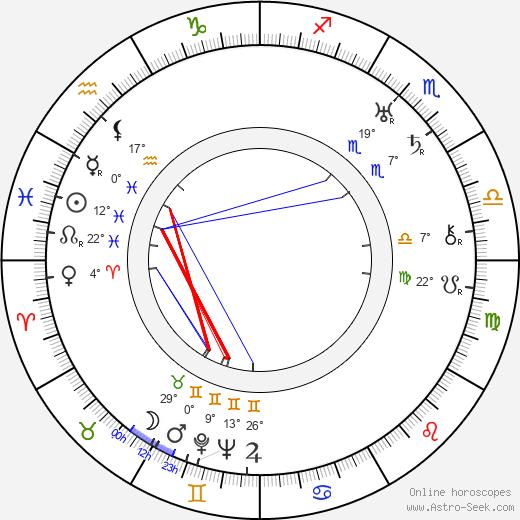 Ragnar Anton Kittil Frisch birth chart, biography, wikipedia 2019, 2020