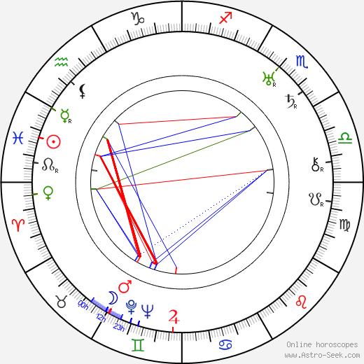 Ragnar Anton Kittil Frisch birth chart, Ragnar Anton Kittil Frisch astro natal horoscope, astrology