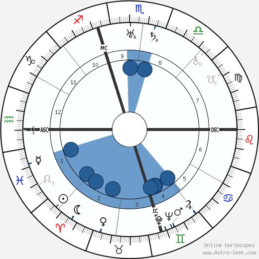 Ruth Snyder wikipedia, horoscope, astrology, instagram
