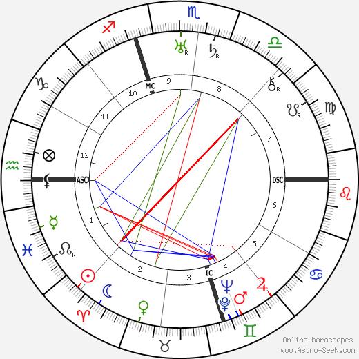 Ruth Snyder tema natale, oroscopo, Ruth Snyder oroscopi gratuiti, astrologia
