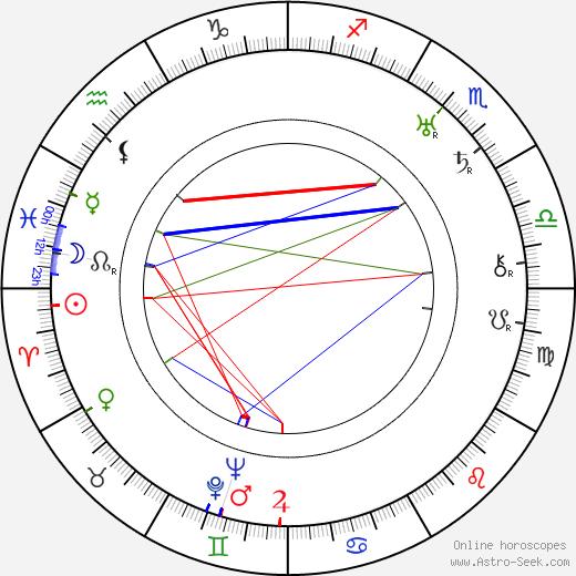 Valéry Inkijinoff tema natale, oroscopo, Valéry Inkijinoff oroscopi gratuiti, astrologia