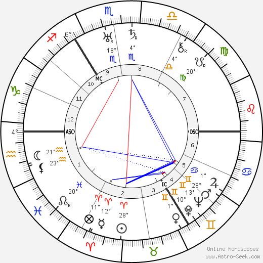 Anton Pieck birth chart, biography, wikipedia 2019, 2020