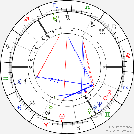 Anton Pieck birth chart, Anton Pieck astro natal horoscope, astrology