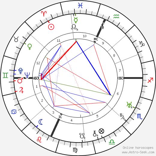 Arthur Murray birth chart, Arthur Murray astro natal horoscope, astrology