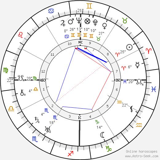 Clayton Williams birth chart, biography, wikipedia 2019, 2020