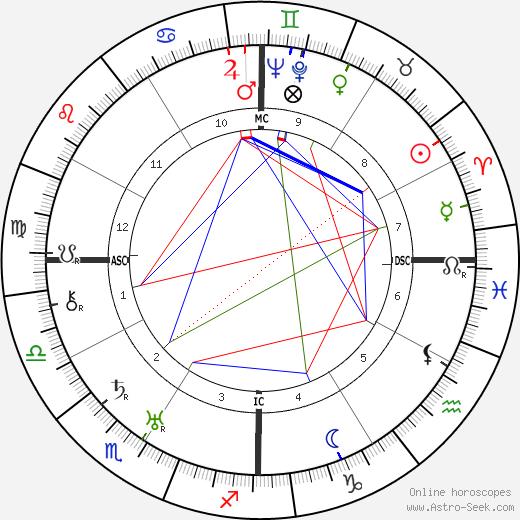 Clayton Williams birth chart, Clayton Williams astro natal horoscope, astrology