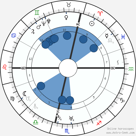 Emil Bisstram wikipedia, horoscope, astrology, instagram