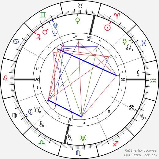 Emil Bisstram birth chart, Emil Bisstram astro natal horoscope, astrology