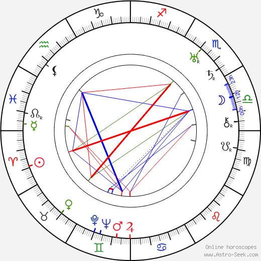 Erik Charell birth chart, Erik Charell astro natal horoscope, astrology