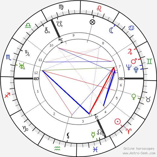 Фриц Рейнгардт Fritz Reinhardt день рождения гороскоп, Fritz Reinhardt Натальная карта онлайн