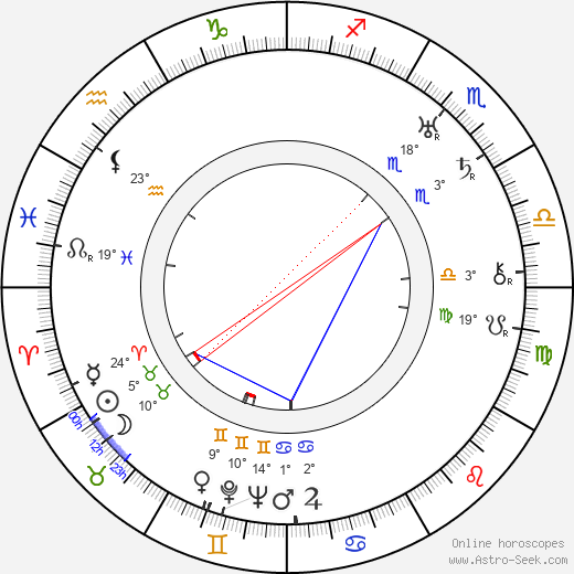 George W. Hill birth chart, biography, wikipedia 2018, 2019