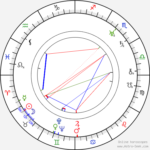 George W. Hill astro natal birth chart, George W. Hill horoscope, astrology