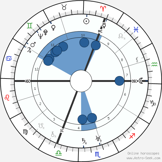 Georges Niclaus wikipedia, horoscope, astrology, instagram