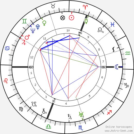 Georges Niclaus день рождения гороскоп, Georges Niclaus Натальная карта онлайн