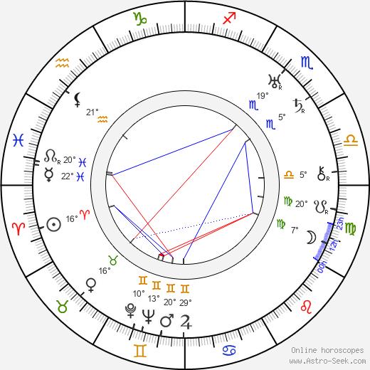 Harold Rosson birth chart, biography, wikipedia 2019, 2020