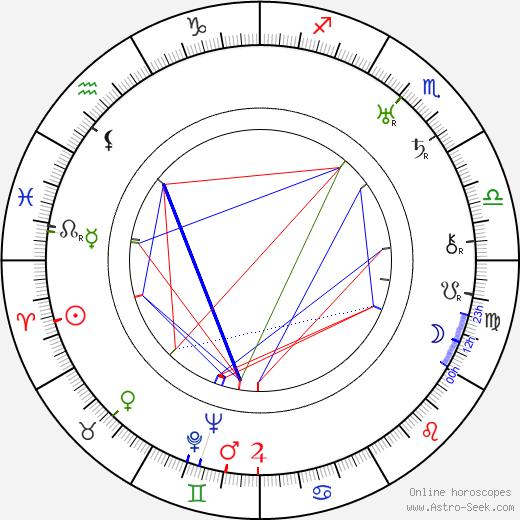 Harold Rosson birth chart, Harold Rosson astro natal horoscope, astrology
