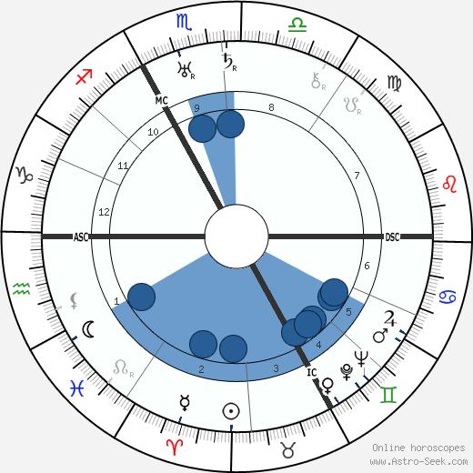 Henry Montherlant wikipedia, horoscope, astrology, instagram