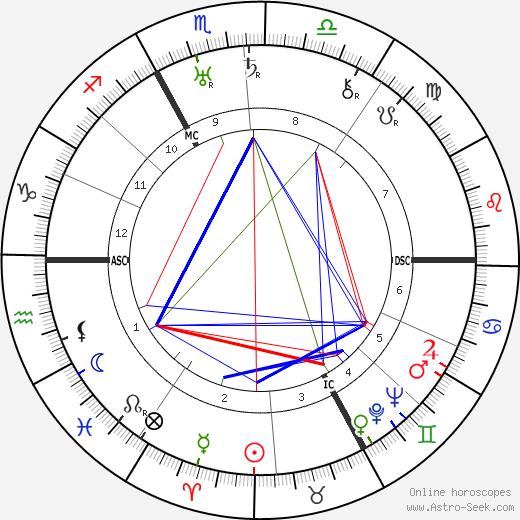 Henry Montherlant birth chart, Henry Montherlant astro natal horoscope, astrology